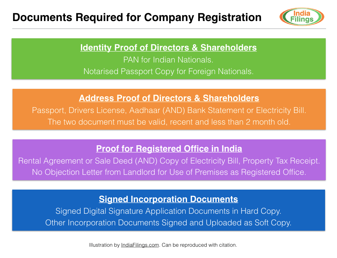 What documents are needed to open an IP