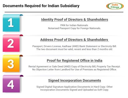 Documents Required for Indian Subsidiary