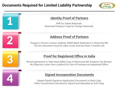 Documents Required for LLP Registration