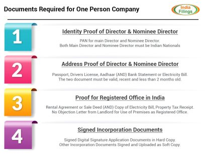Documents Required for One Person Company Registration