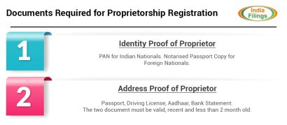 Documents Required for Proprietorship Registration