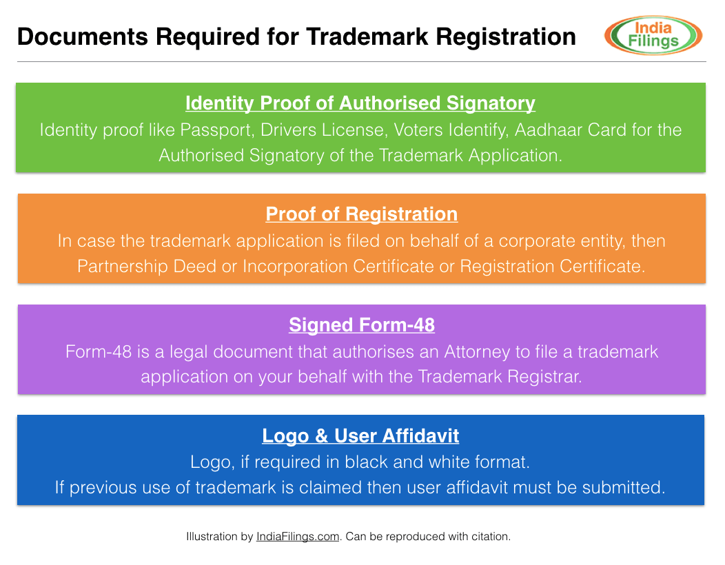 Documents Required for Trademark Registration