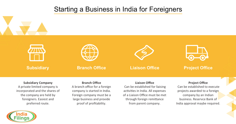Cpany Starting a Business in India