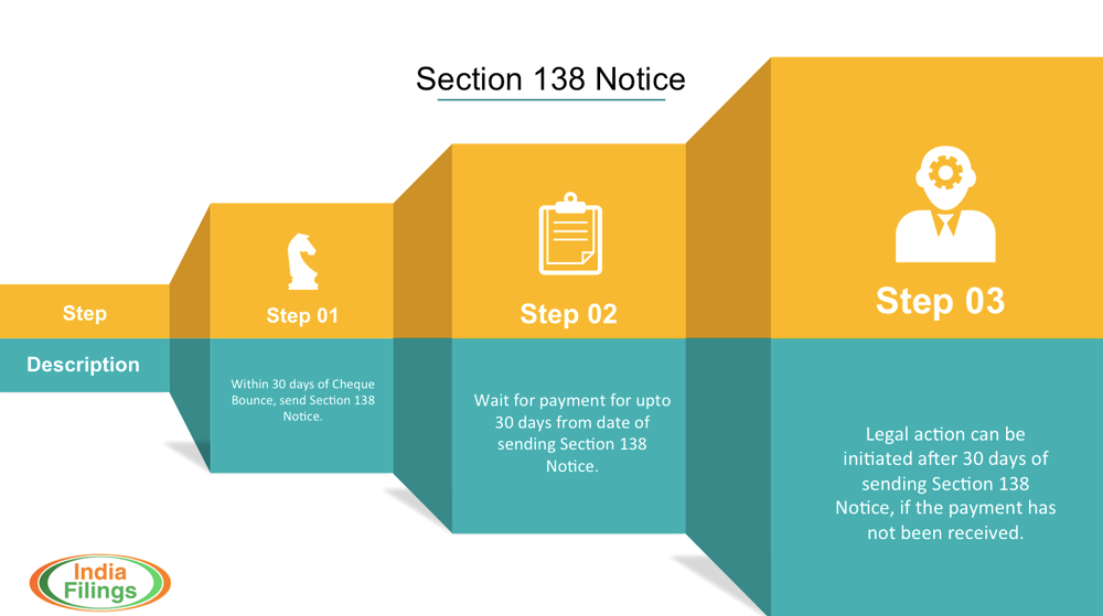 Cheque-Bounce-Section-138-Notice-Process