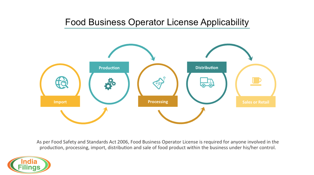 Food-Business-Operator-License-Applicability