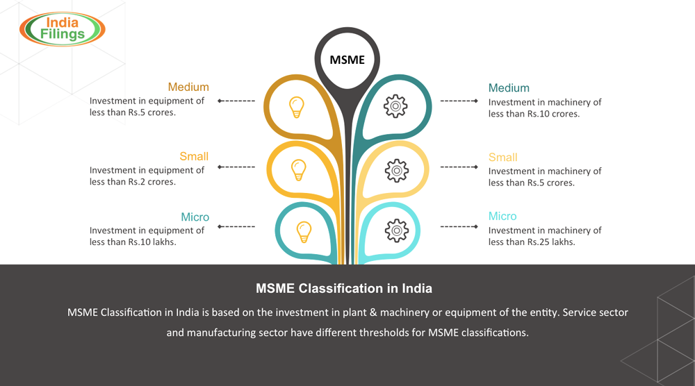MSME-Classification-in-India