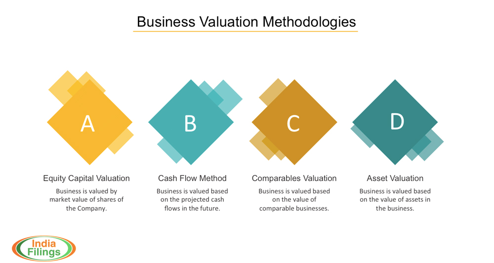 Business Valuation Methodology