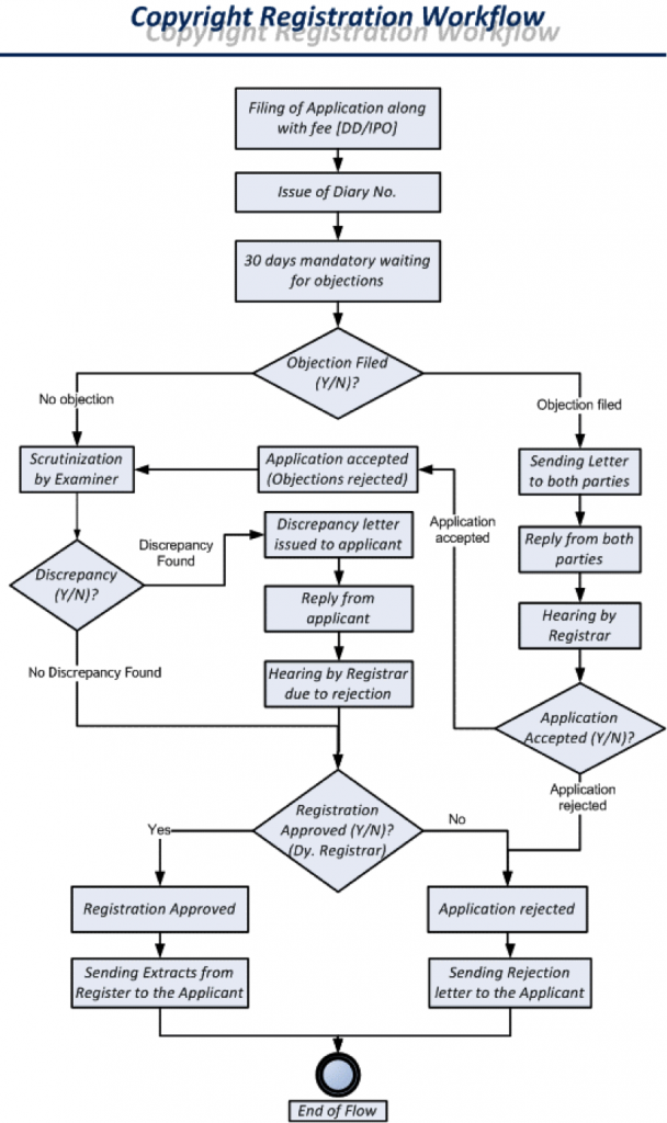 Copright Registration Process Flow