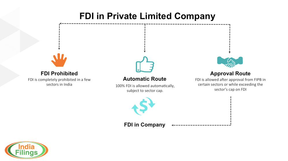 Illustration of FDI in Private Limited Company