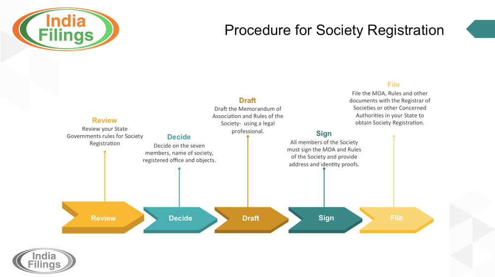 Procedure for Society Registration