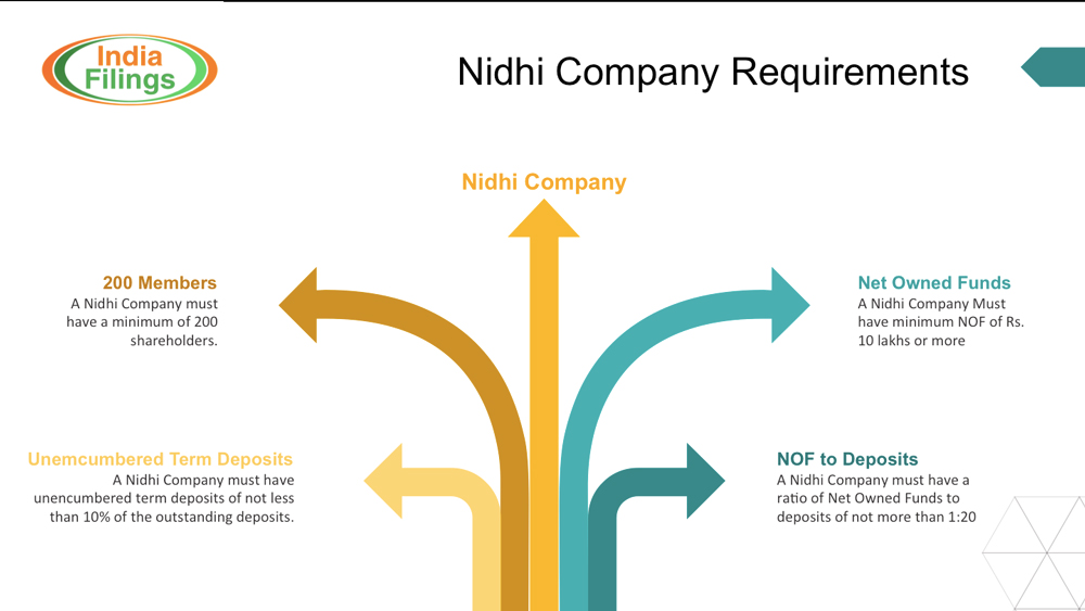 Nidhi Company Requirements Infographic