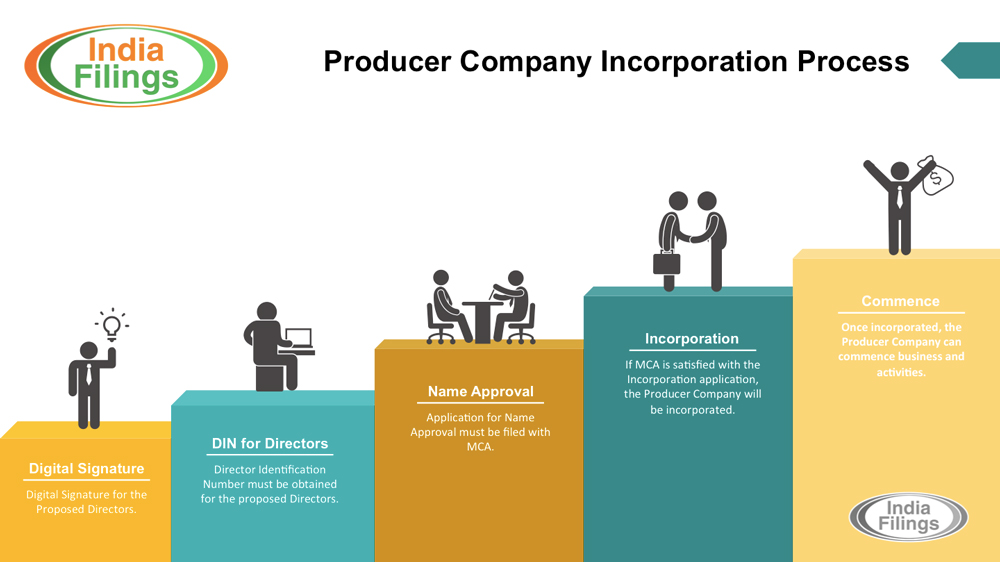 Producer Company Incorporation Process Infographic