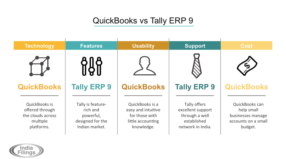 QuickBooks vs Tally accounting software