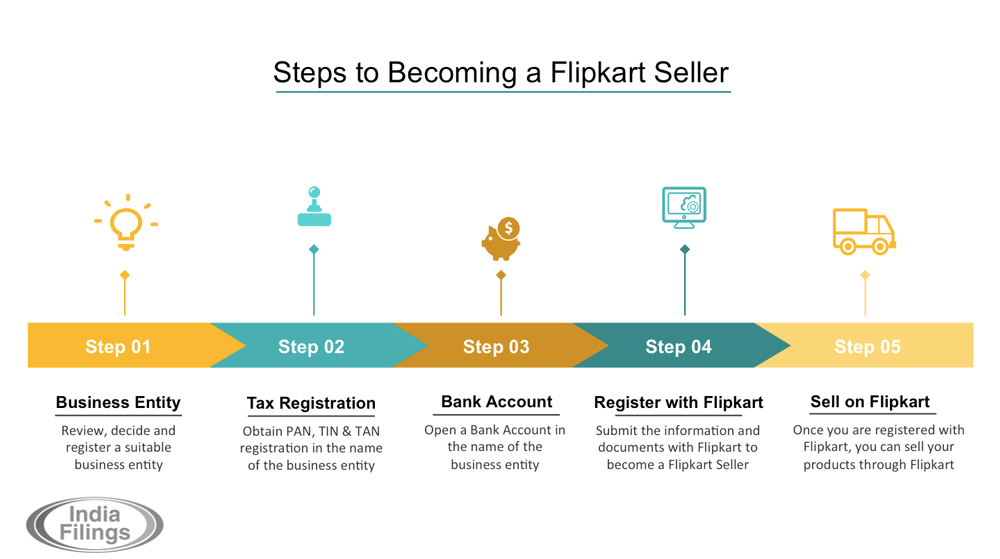 Steps-For-Becoming-a-Flipkart-Seller,-Flipkart-seller-registration,-how-to-sell-on-flipkart