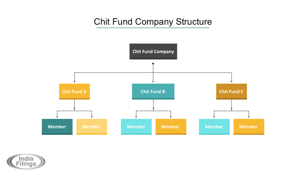 Chit-Fund-Company-Structure