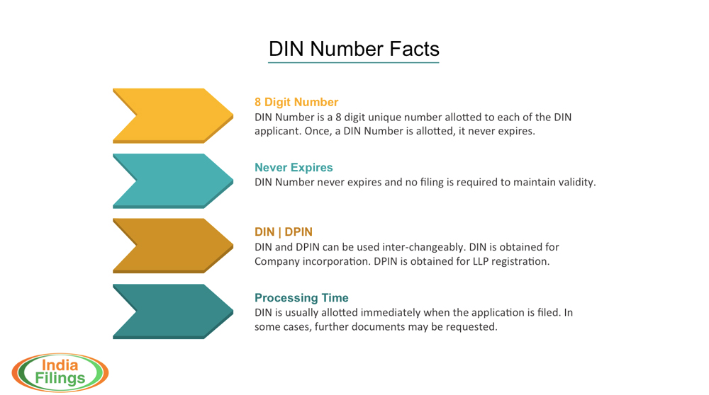DIN-Number-Facts