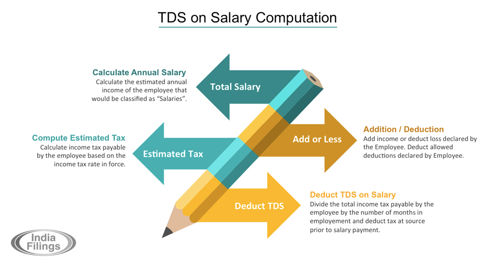 TDS on Salary - Computation and Procedures - IndiaFilings com