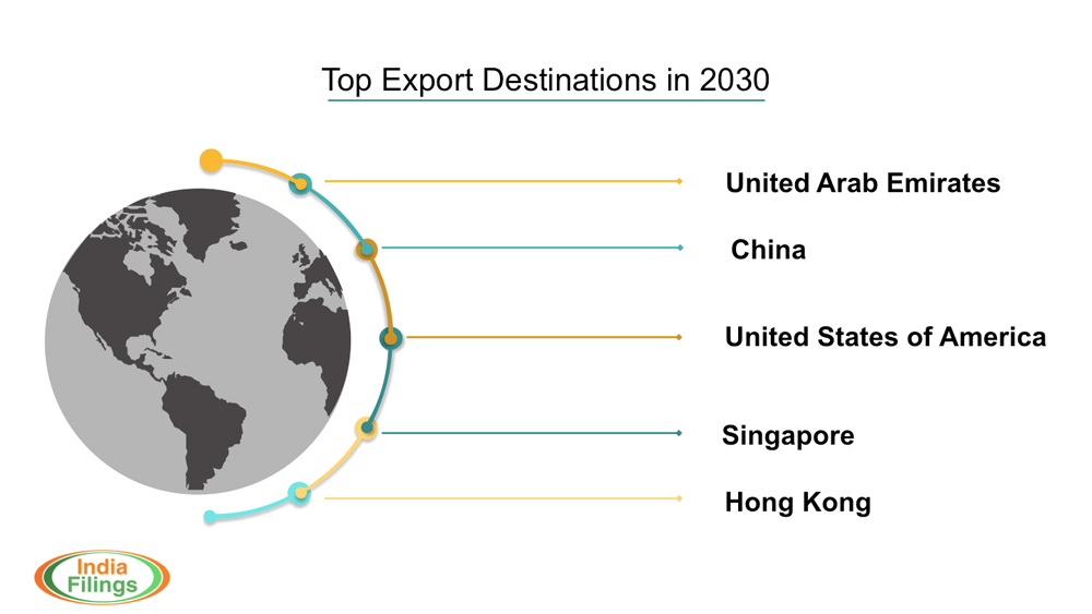 Top Export Destinations From India in 2030