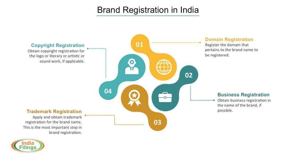 Steps involved in brand registration in India