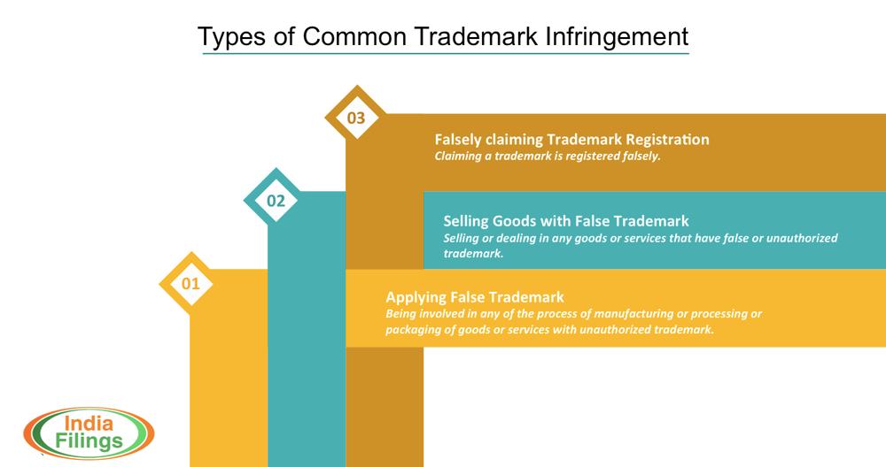 Common Types of Trademark Infringement