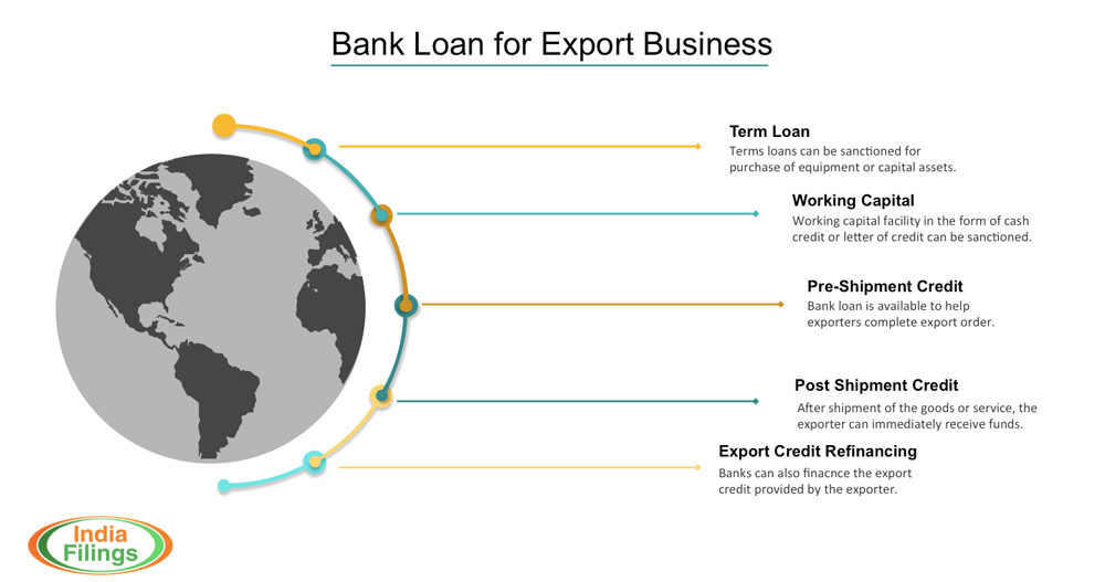 infographic on bank loan for export business