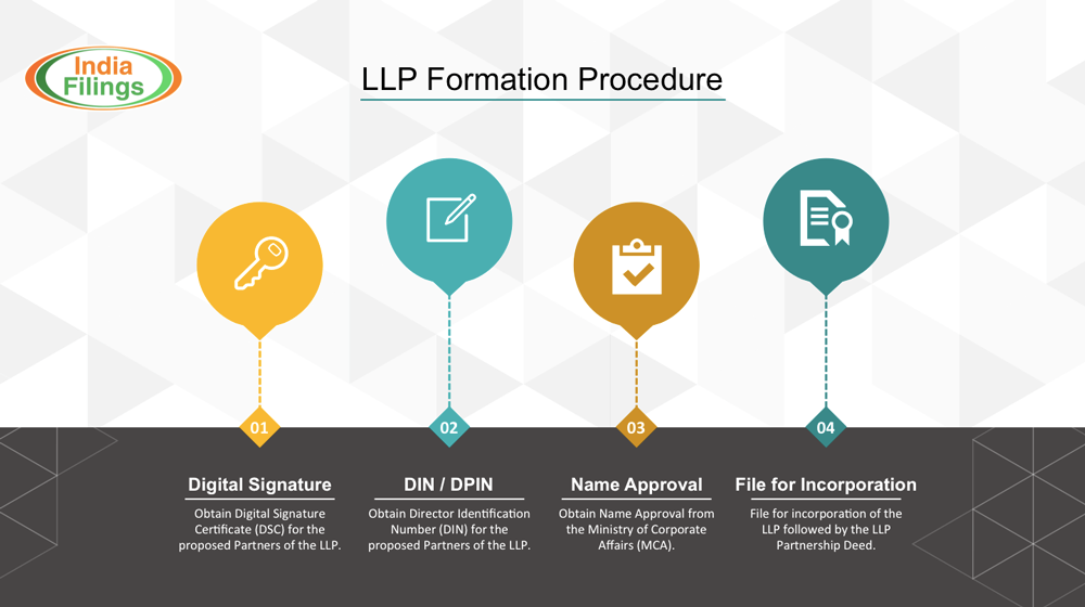 Infographic-on-LLP-Formation-Procedure