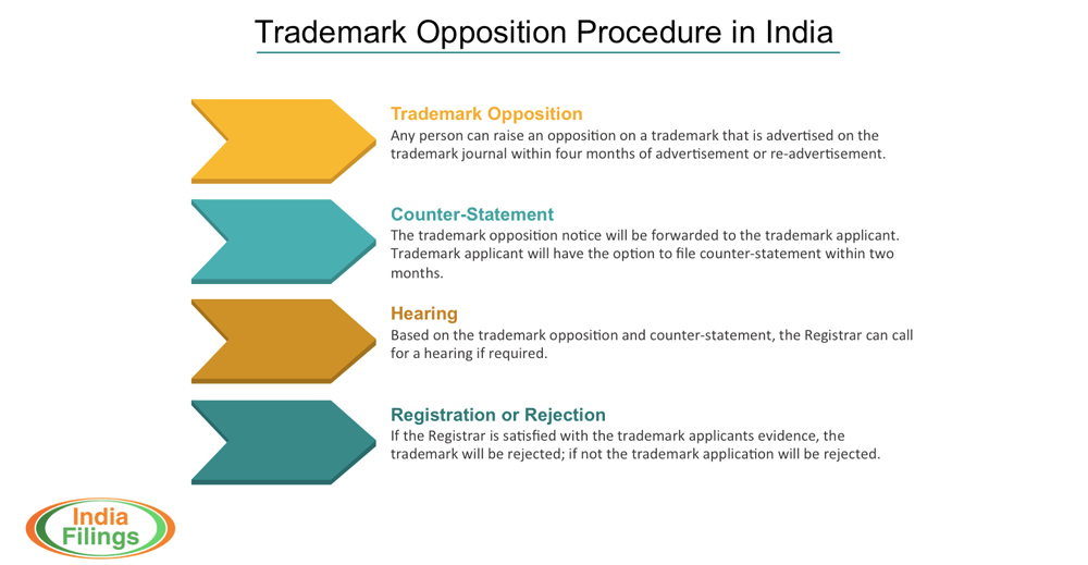 Infographic on Trademark Opposition Procedure