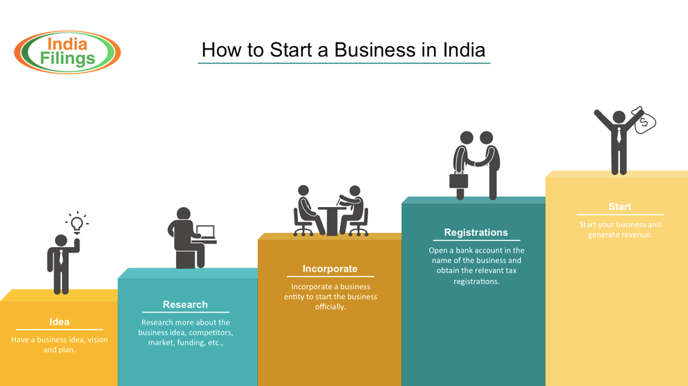 How To Set Up A Business  Oklmindsproutco How To Set Up A Business Infographic On How To Start A Business