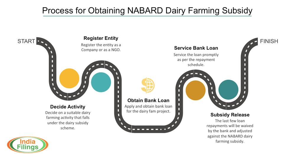 NABARD-Dairy-Farming-Subsidy-Process
