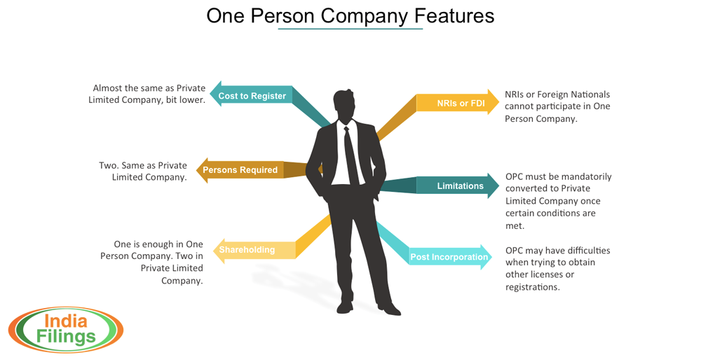 One Person Company Features Infographic