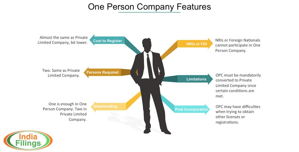 One Person Company vs Private Limited Company
