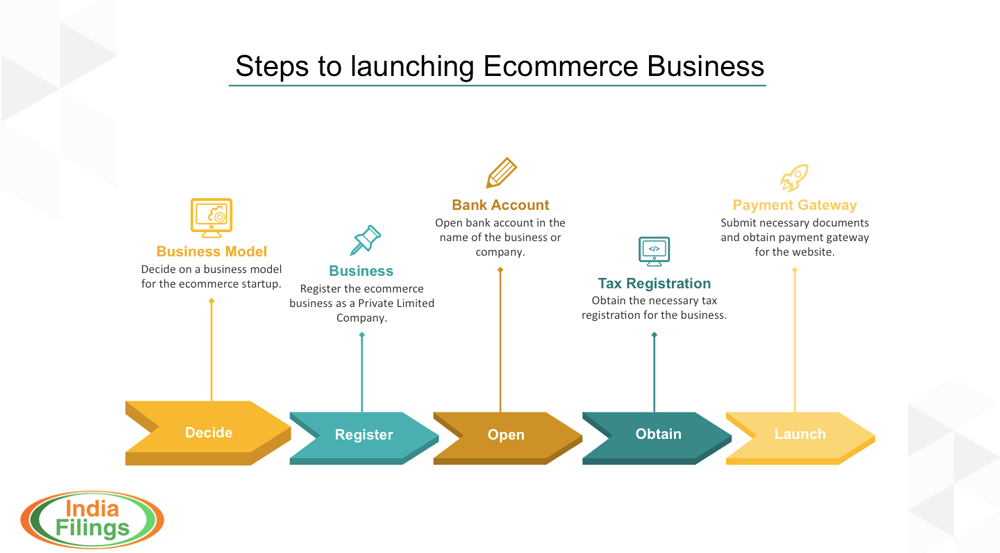 business plan e commerce essay E-business and e-commerce web apps essay the next step would be to create a detailed business plan with sales projections, budgets, goals, and actions.