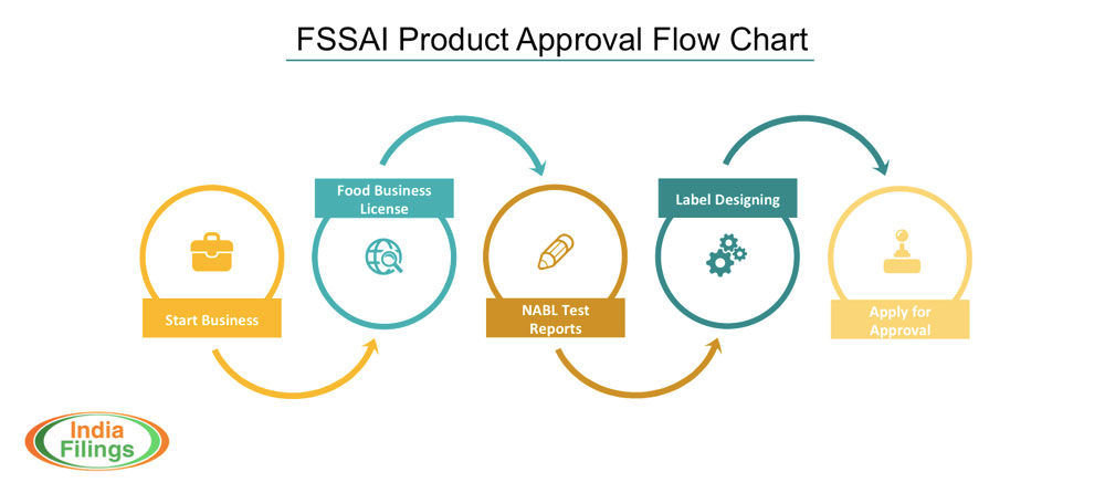 FSSAI Product Approval Flowchart