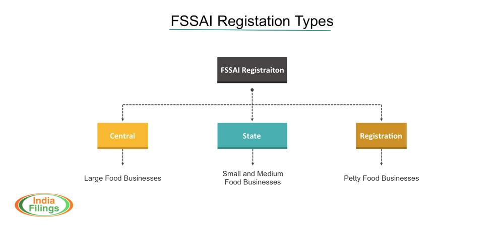 FSSAI Registration Types
