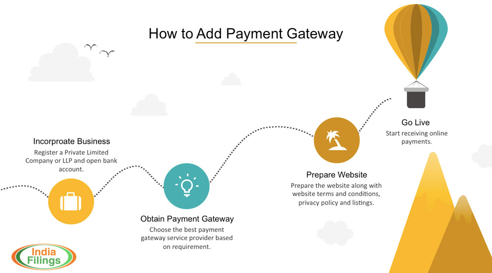 Infographic-on-how-to-add-payment-gateway to-website