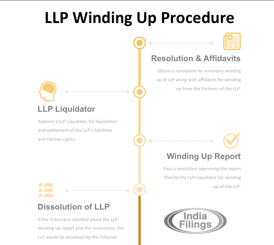 LLP Winding Up Procedure