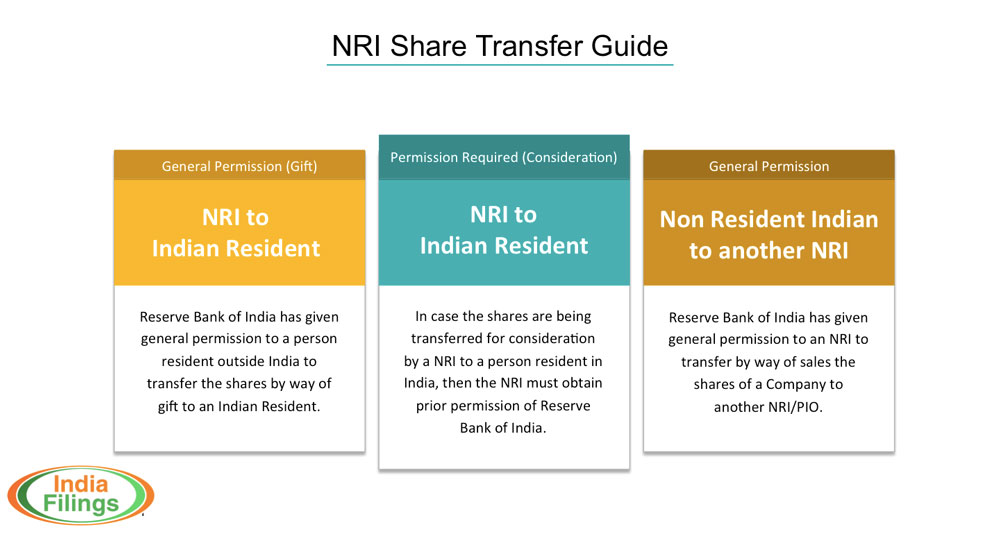 NRI-Share-Transfer-Guide