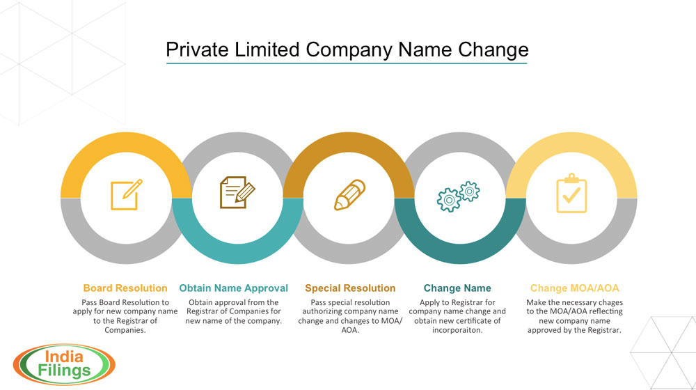 Procedure for Private Limited Company Name Change