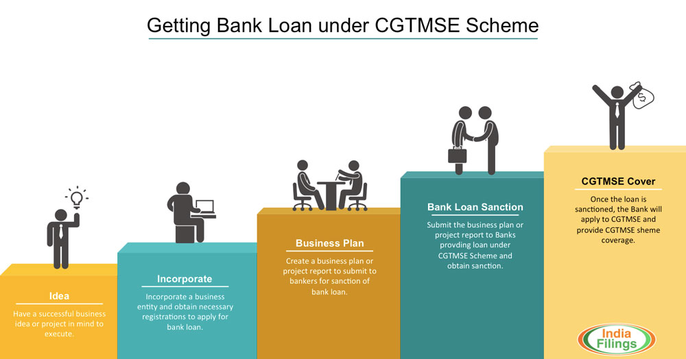 Process for getting bank loan under cgtmse scheme for How to get a land loan to build a house