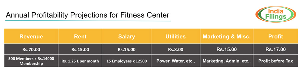 Annual-Profitability-Projection-for-Fitness-Centre-in-India