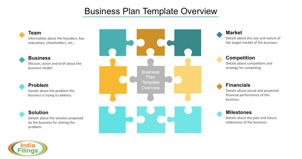 Business plan template flashek