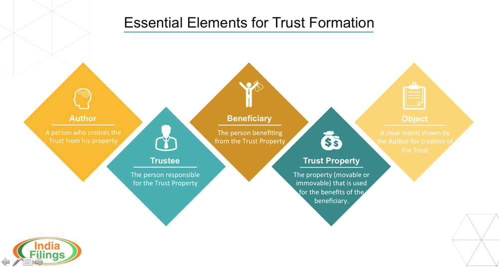 Essential Elements for Trust Formation