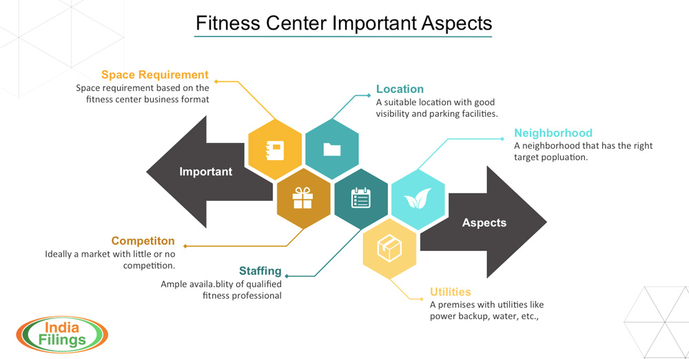 Strategic Planning for your Gym: A step-by-step guide