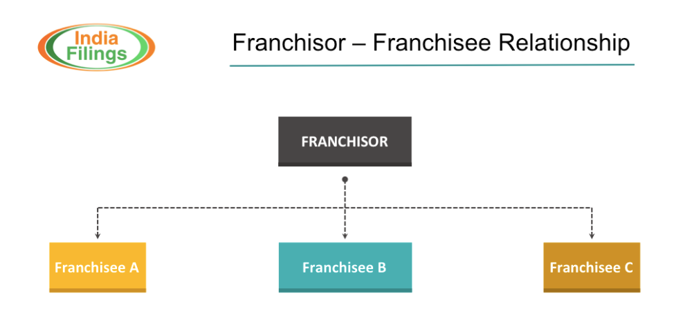 How Franchise Business Works Indiafilings