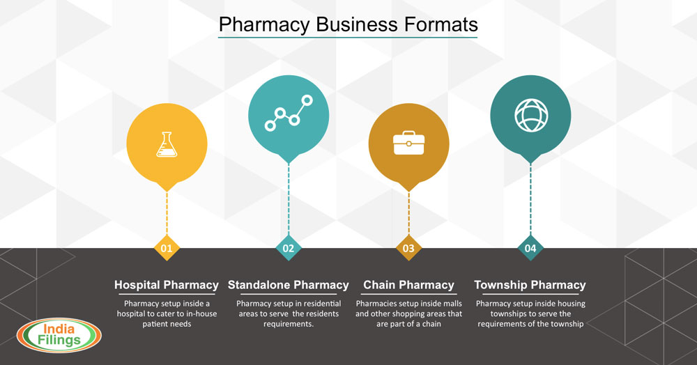 Pharmacy-Business-Types