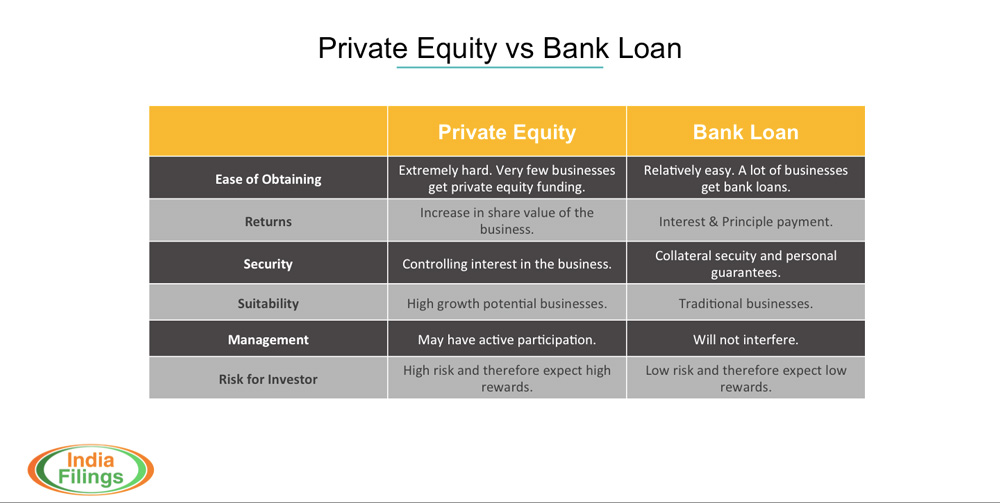 Private equity and Bank Loan differences