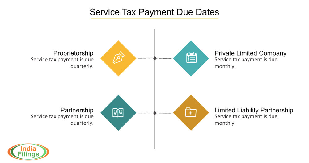 Service Tax Payment Due Dates Chart