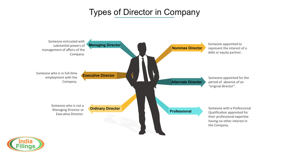 Types of Director in Company