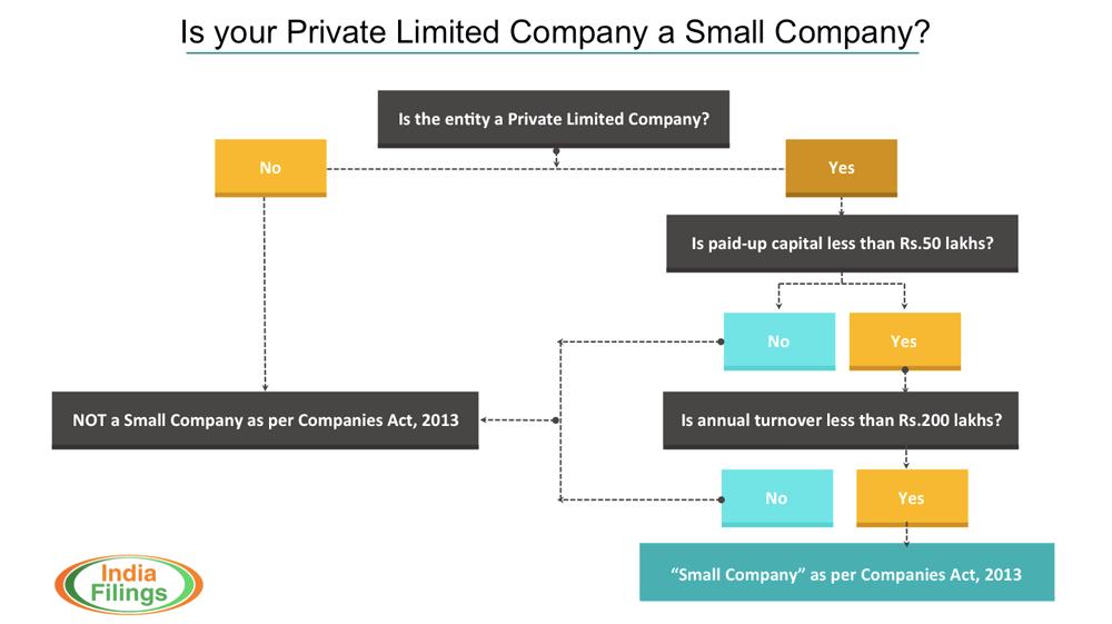 Small-Company-Classification-Test