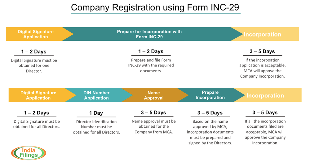 Infographic on Company Registration using Form INC-29